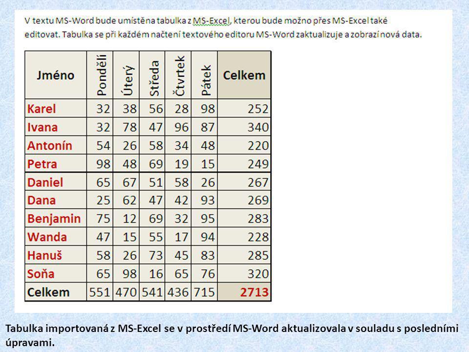 Tabulka importovaná z MS-Excel se v prostředí MS-Word aktualizovala v souladu s posledními úpravami.