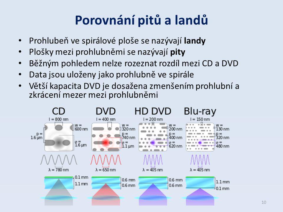 Porovnání pitů a landů Prohlubeň ve spirálové ploše se nazývají landy