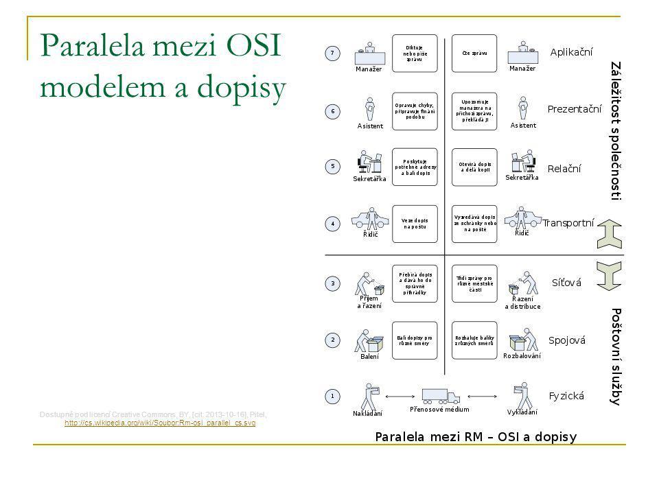 Paralela mezi OSI modelem a dopisy