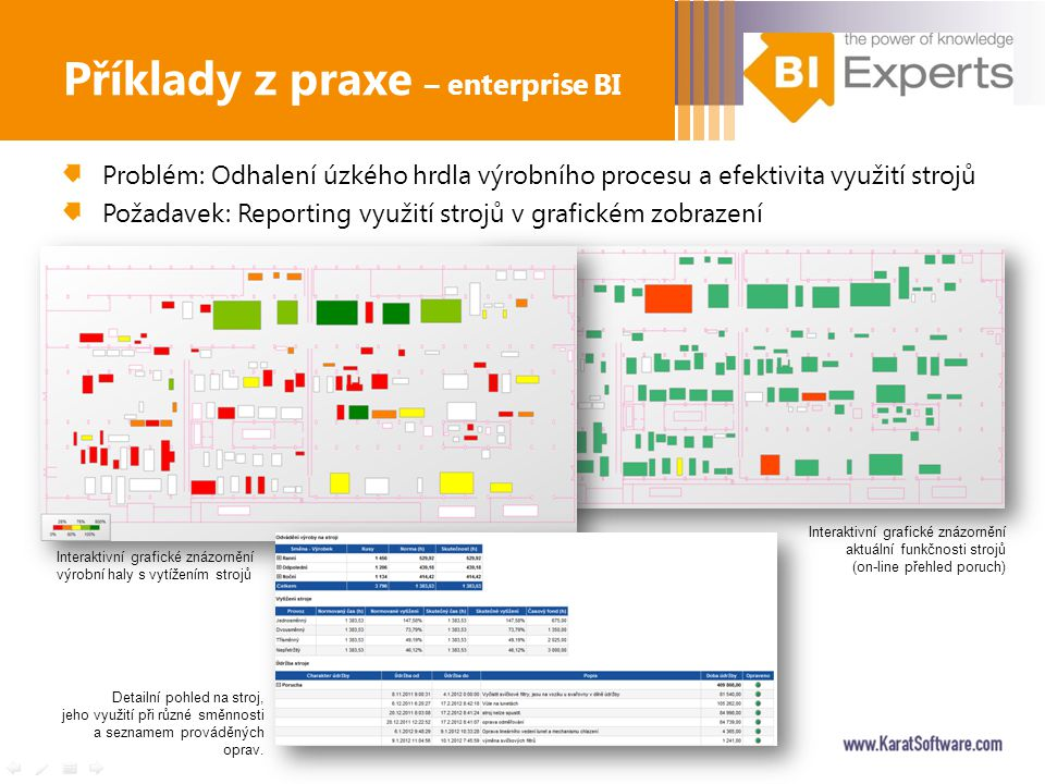 Příklady z praxe – enterprise BI