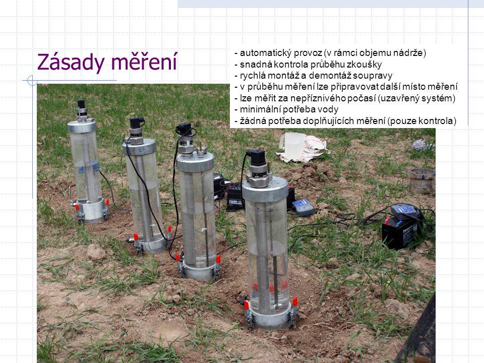 Zásady měření automatický provoz (v rámci objemu nádrže)