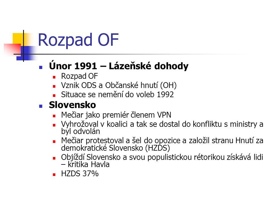 Rozpad OF Únor 1991 – Lázeňské dohody Slovensko Rozpad OF