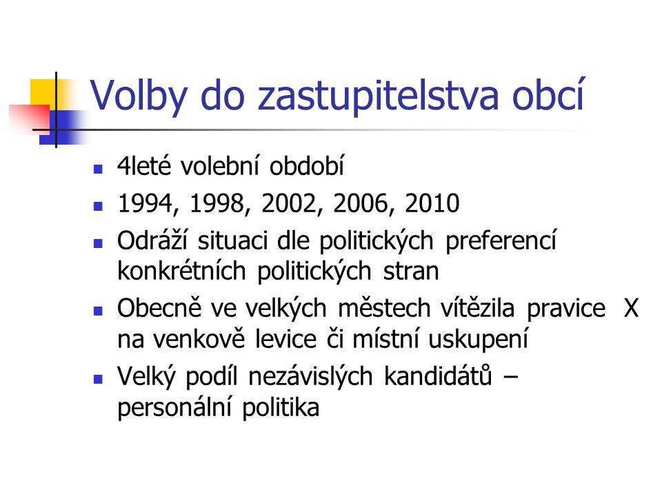 Volby do zastupitelstva obcí
