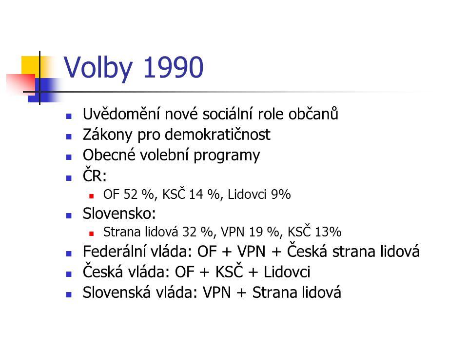Volby 1990 Uvědomění nové sociální role občanů