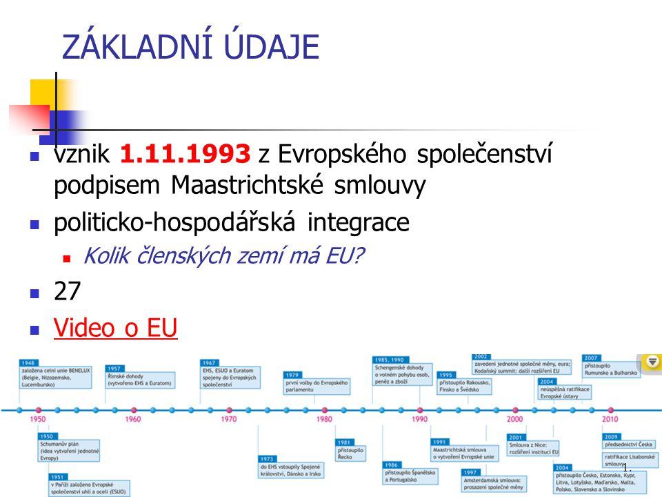 ZÁKLADNÍ ÚDAJE vznik 1.11.1993 z Evropského společenství podpisem Maastrichtské smlouvy. politicko-hospodářská integrace.