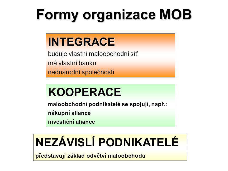 Formy organizace MOB INTEGRACE KOOPERACE NEZÁVISLÍ PODNIKATELÉ