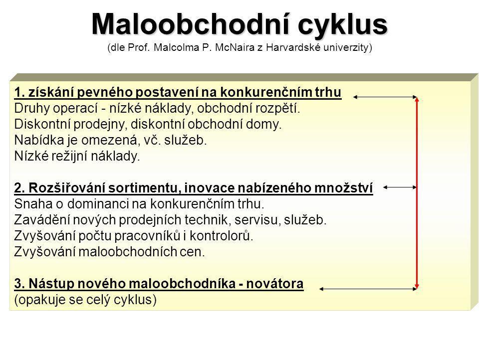 Maloobchodní cyklus (dle Prof. Malcolma P