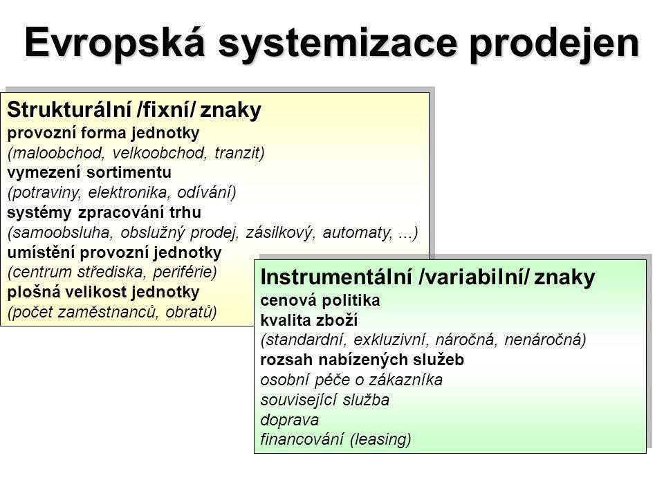 Evropská systemizace prodejen
