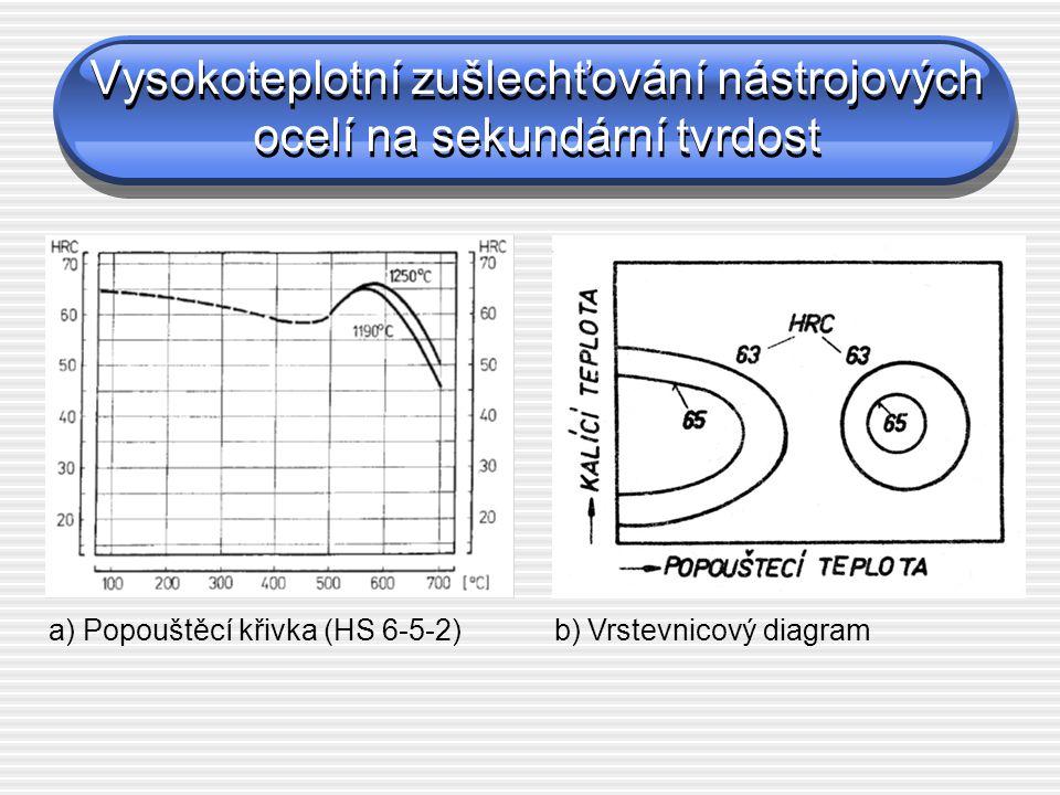 Vysokoteplotní zušlechťování nástrojových ocelí na sekundární tvrdost