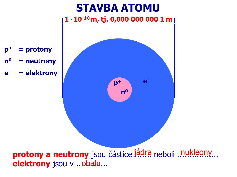 STAVBA ATOMU jádra nukleony