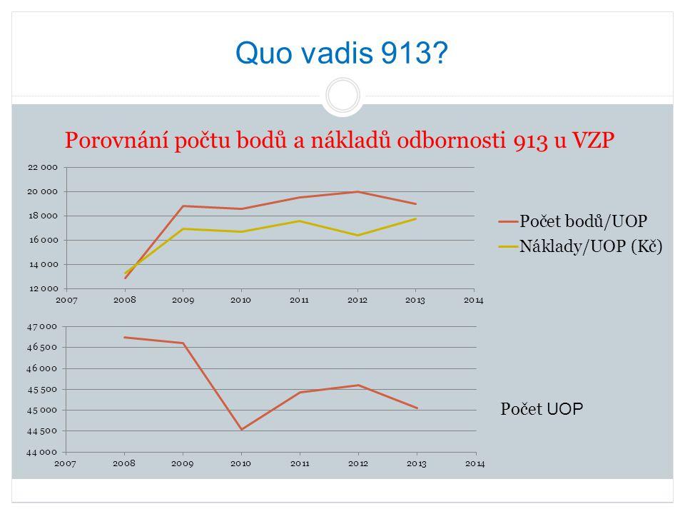 Porovnání počtu bodů a nákladů odbornosti 913 u VZP