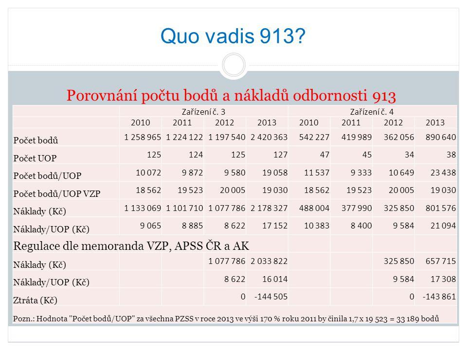 Porovnání počtu bodů a nákladů odbornosti 913