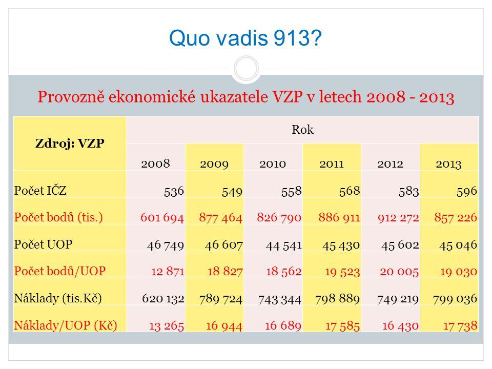 Provozně ekonomické ukazatele VZP v letech 2008 - 2013