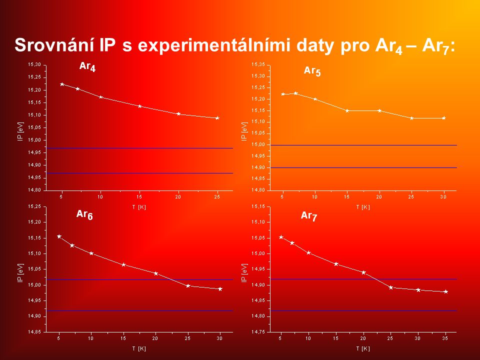 Srovnání IP s experimentálními daty pro Ar4 – Ar7: