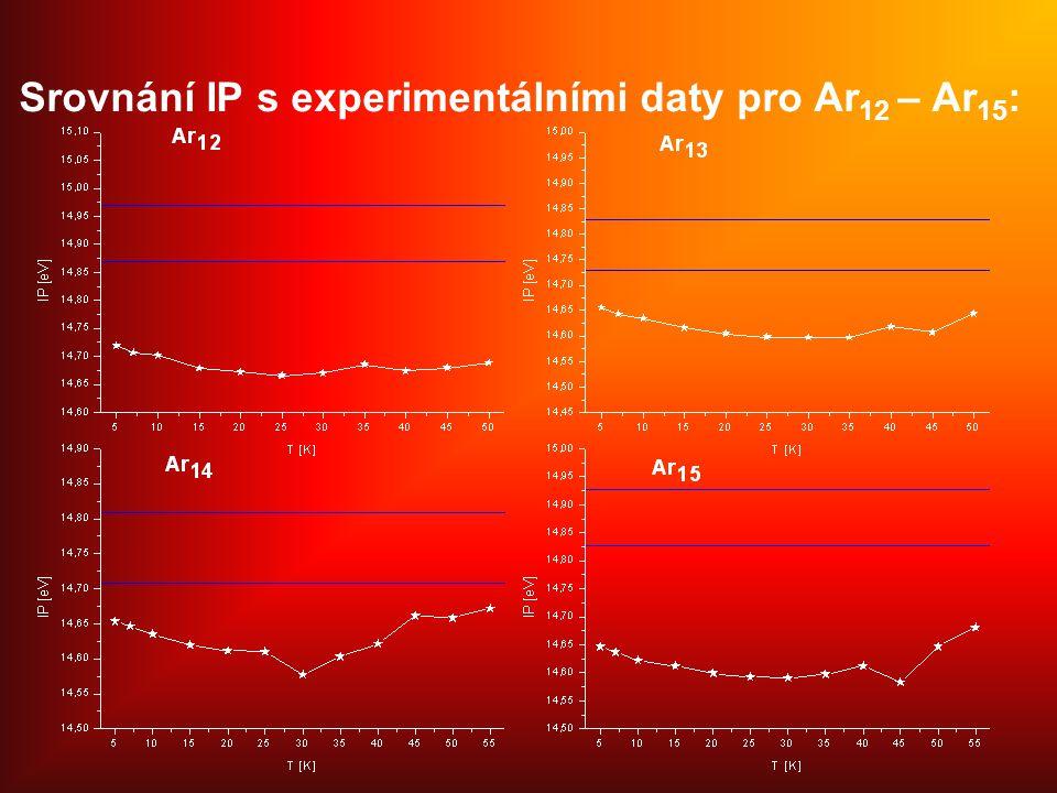 Srovnání IP s experimentálními daty pro Ar12 – Ar15: