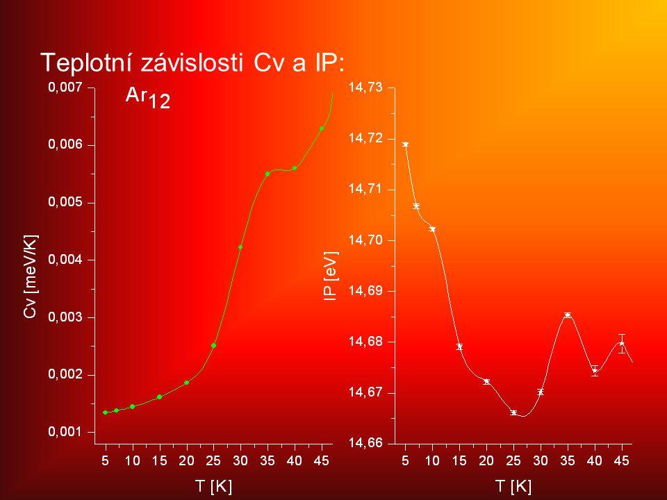 Teplotní závislosti Cv a IP: