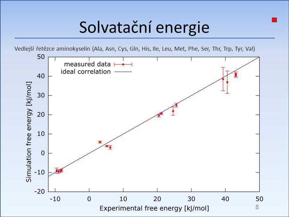Solvatační energie Vedlejší řetězce aminokyselin (Ala, Asn, Cys, Gln, His, Ile, Leu, Met, Phe, Ser, Thr, Trp, Tyr, Val)