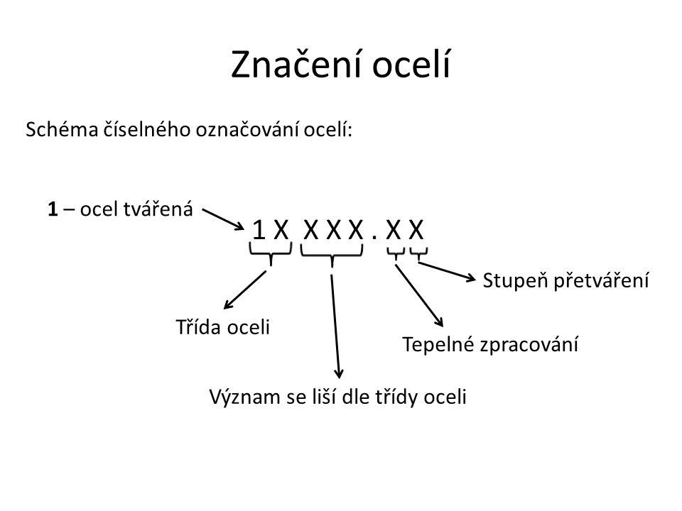 Značení ocelí 1 X X X X . X X Schéma číselného označování ocelí: