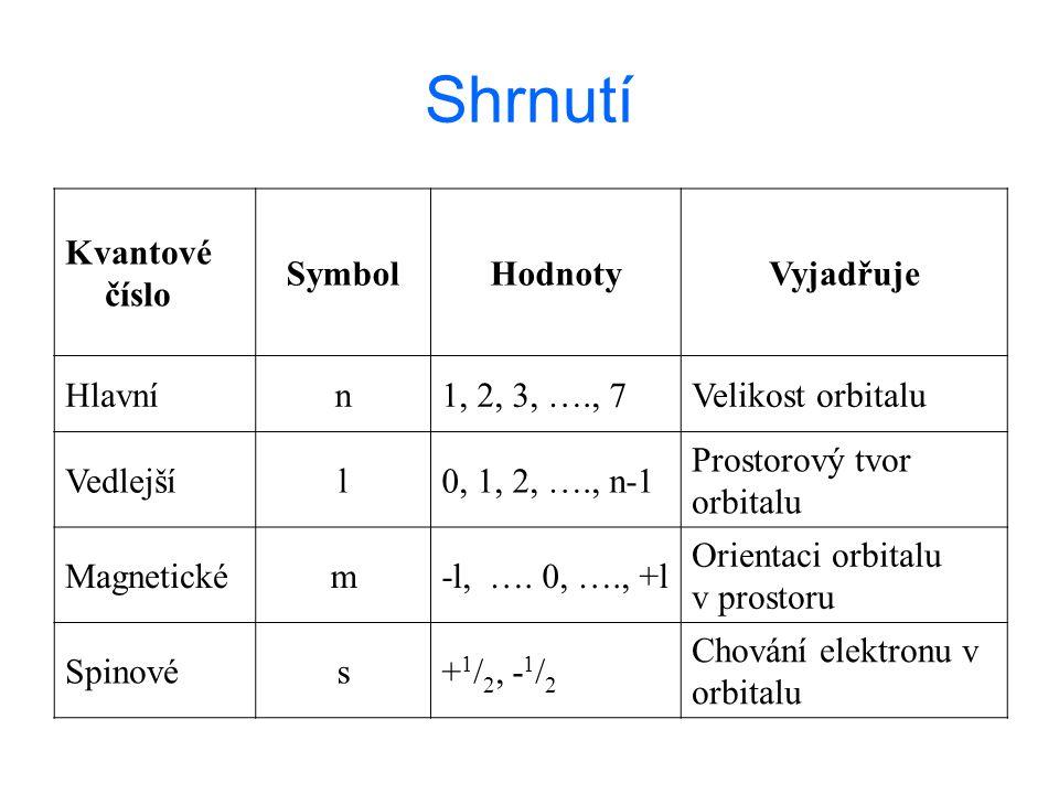 Shrnutí Kvantové číslo Symbol Hodnoty Vyjadřuje Hlavní n