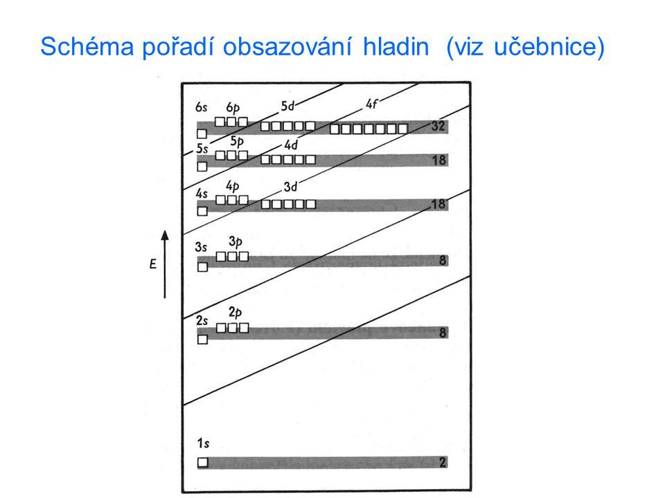 Schéma pořadí obsazování hladin (viz učebnice)