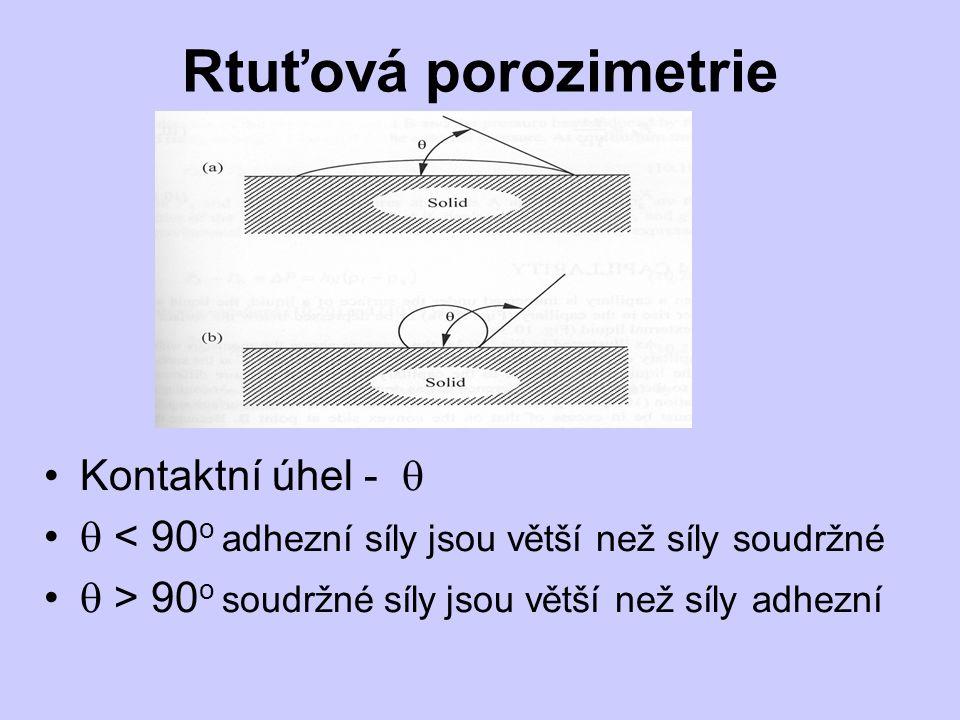 Rtuťová porozimetrie Kontaktní úhel - 