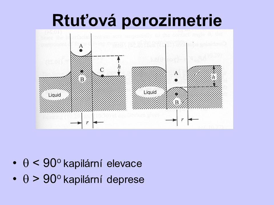 Rtuťová porozimetrie  < 90o kapilární elevace