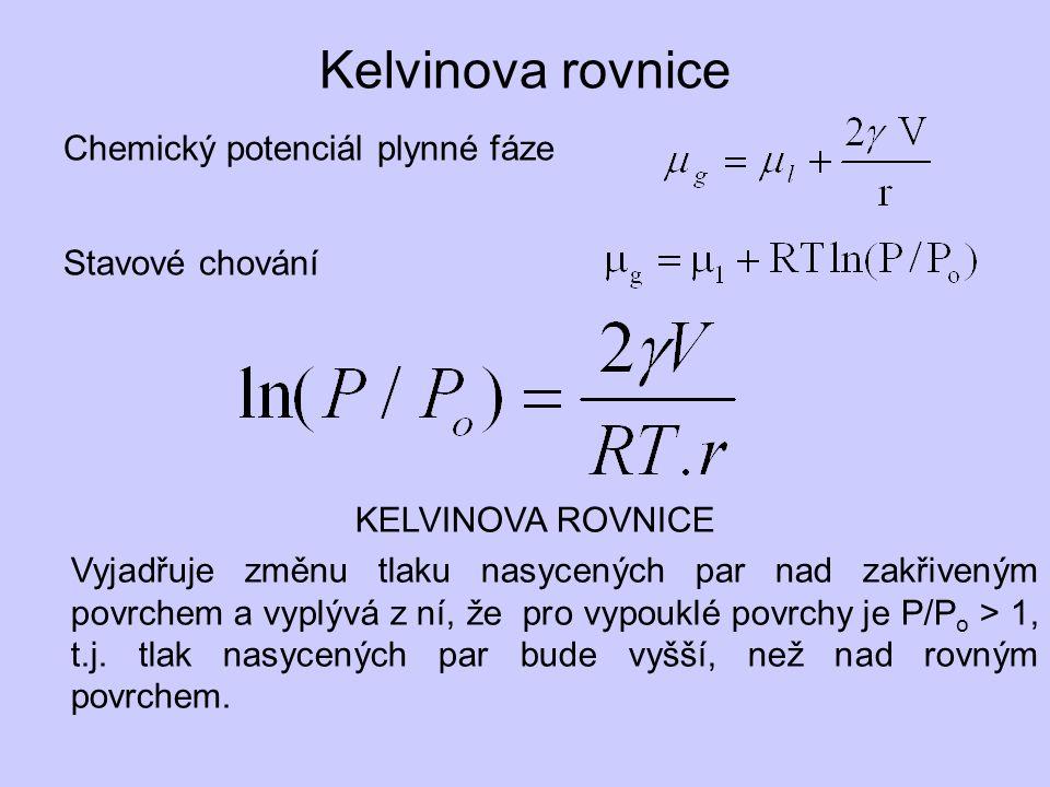 Kelvinova rovnice Chemický potenciál plynné fáze Stavové chování