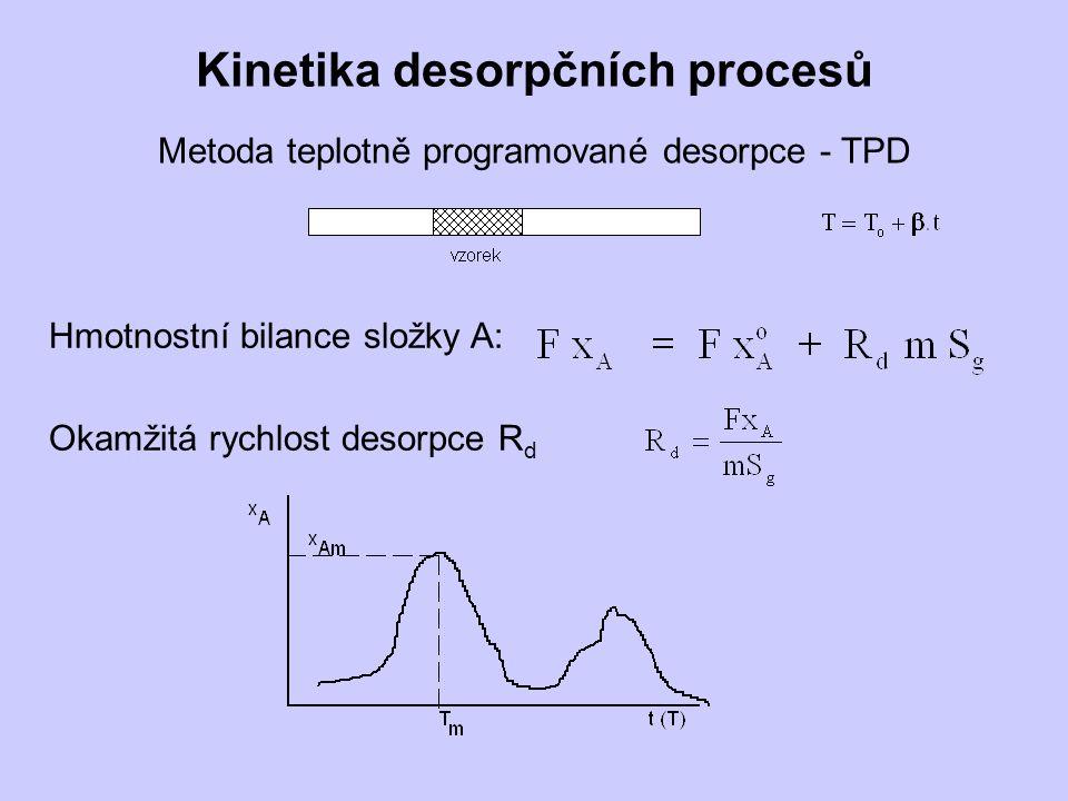 Kinetika desorpčních procesů