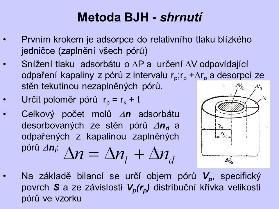 Metoda BJH - shrnutí Prvním krokem je adsorpce do relativního tlaku blízkého jedničce (zaplnění všech pórů)