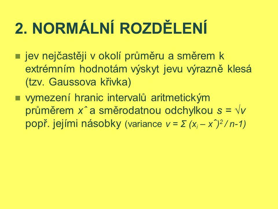 2. NORMÁLNÍ ROZDĚLENÍ jev nejčastěji v okolí průměru a směrem k extrémním hodnotám výskyt jevu výrazně klesá (tzv. Gaussova křivka)