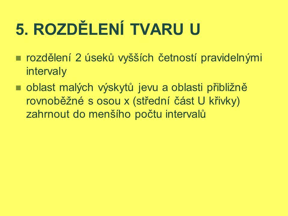 5. ROZDĚLENÍ TVARU U rozdělení 2 úseků vyšších četností pravidelnými intervaly.