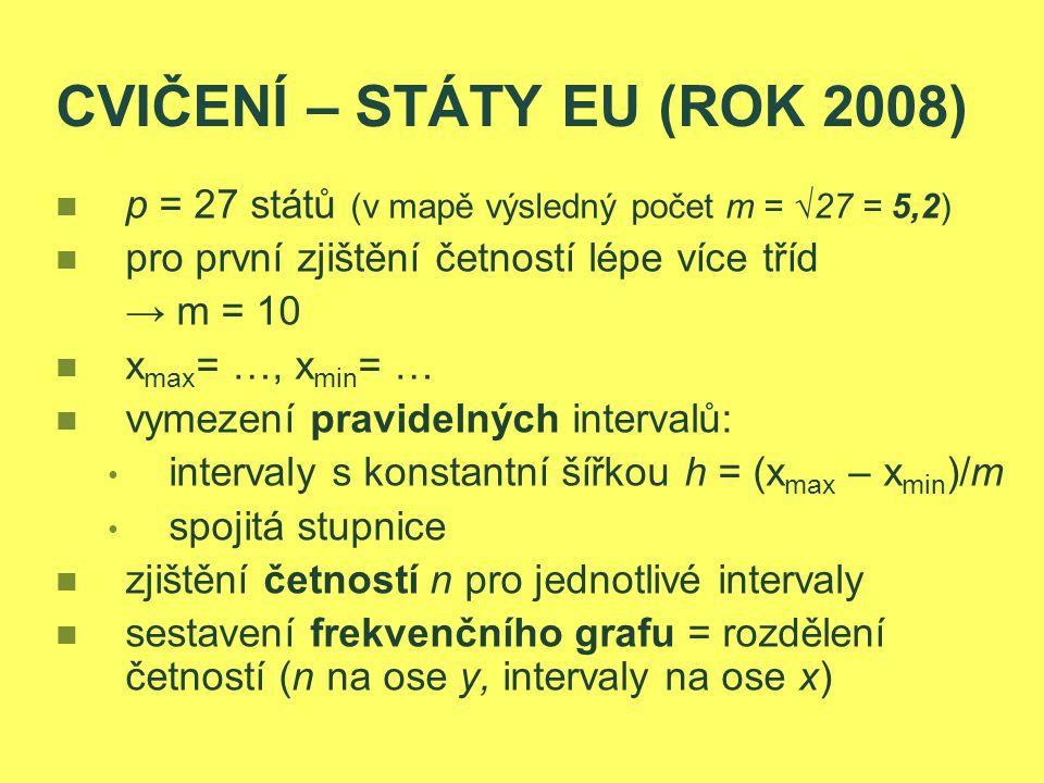 CVIČENÍ – STÁTY EU (ROK 2008)