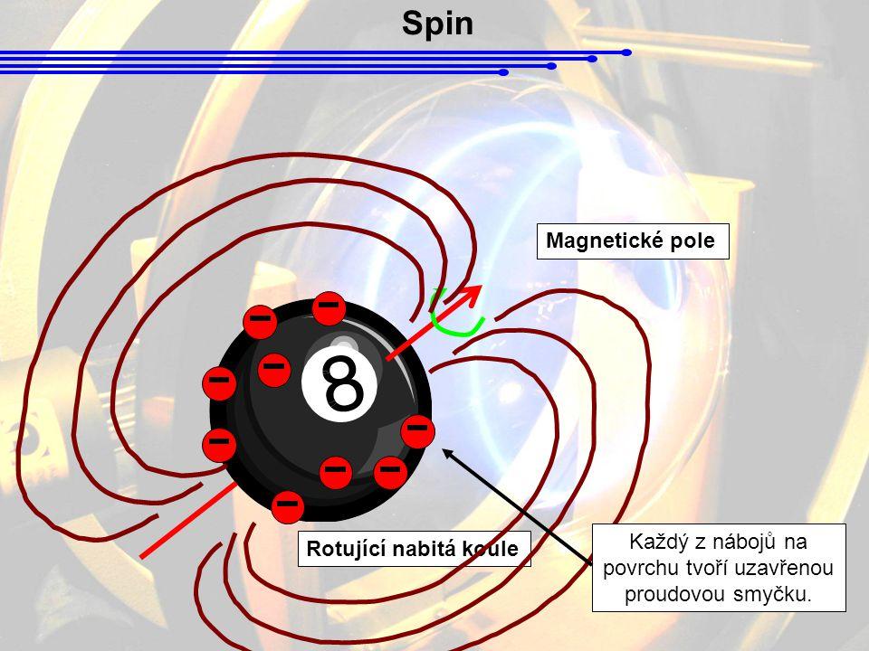Každý z nábojů na povrchu tvoří uzavřenou proudovou smyčku.
