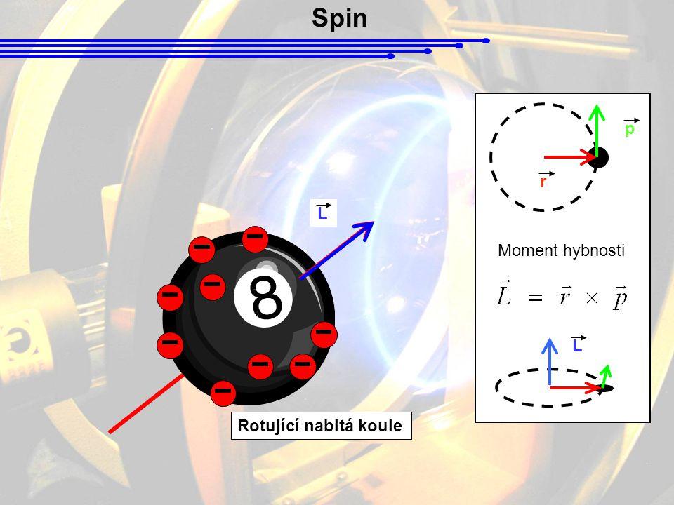 Spin Moment hybnosti p r L L Rotující nabitá koule