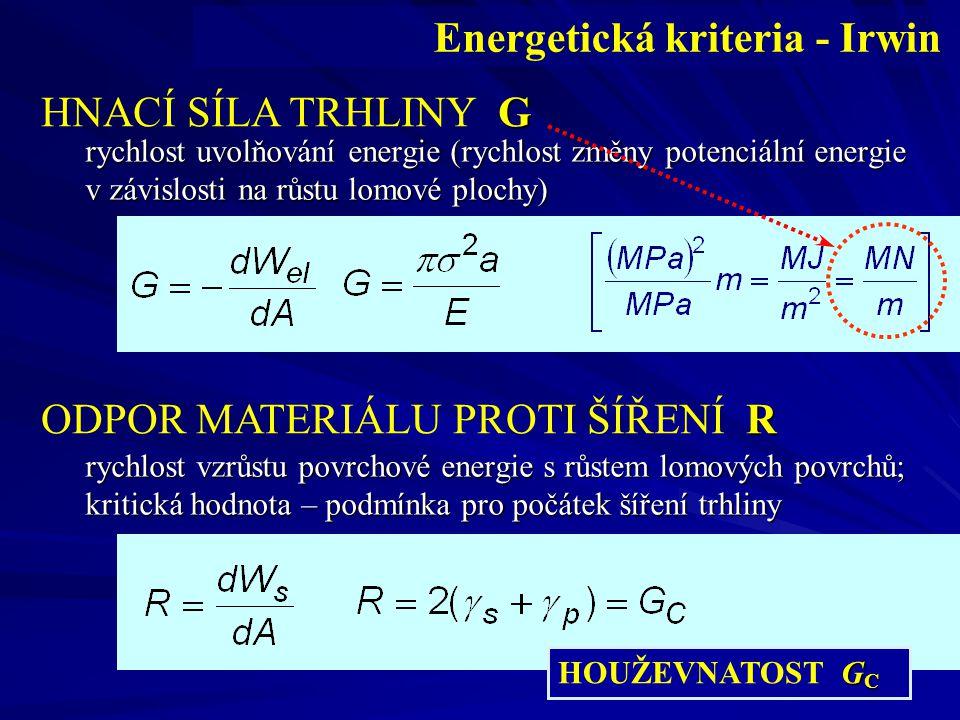 Energetická kriteria - Irwin