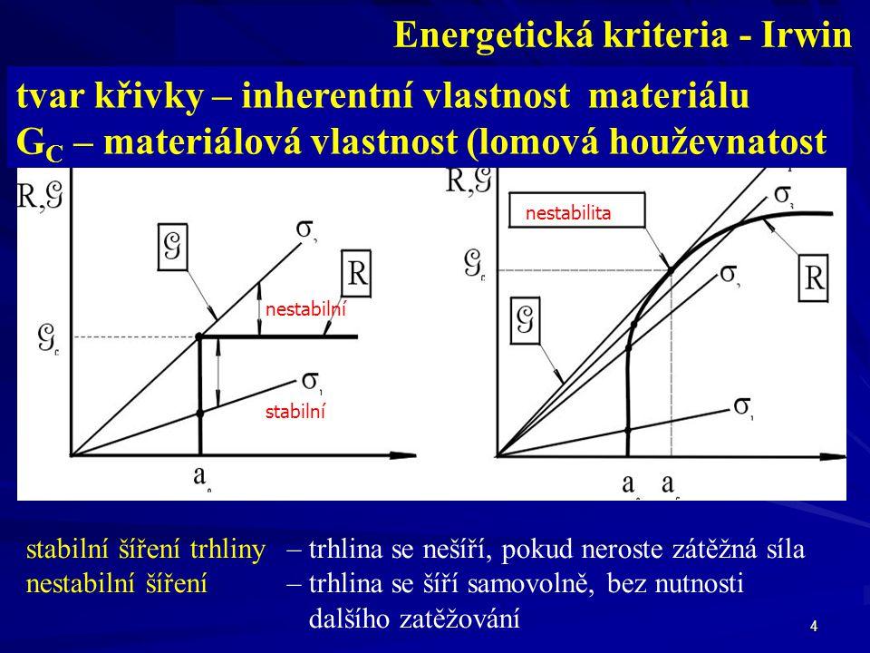 Energetická kriteria - Irwin plochá R - křivka rostoucí R - křivka