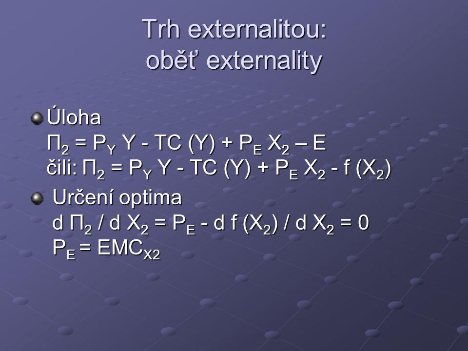 Trh externalitou: oběť externality
