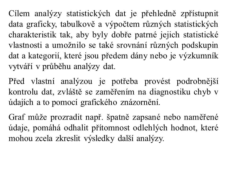 Cílem analýzy statistických dat je přehledně zpřístupnit data graficky, tabulkově a výpočtem různých statistických charakteristik tak, aby byly dobře patrné jejich statistické vlastnosti a umožnilo se také srovnání různých podskupin dat a kategorií, které jsou předem dány nebo je výzkumník vytváří v průběhu analýzy dat.