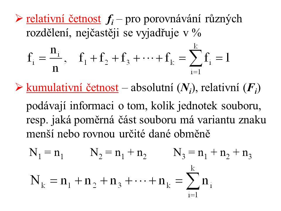relativní četnost fi – pro porovnávání různých rozdělení, nejčastěji se vyjadřuje v %