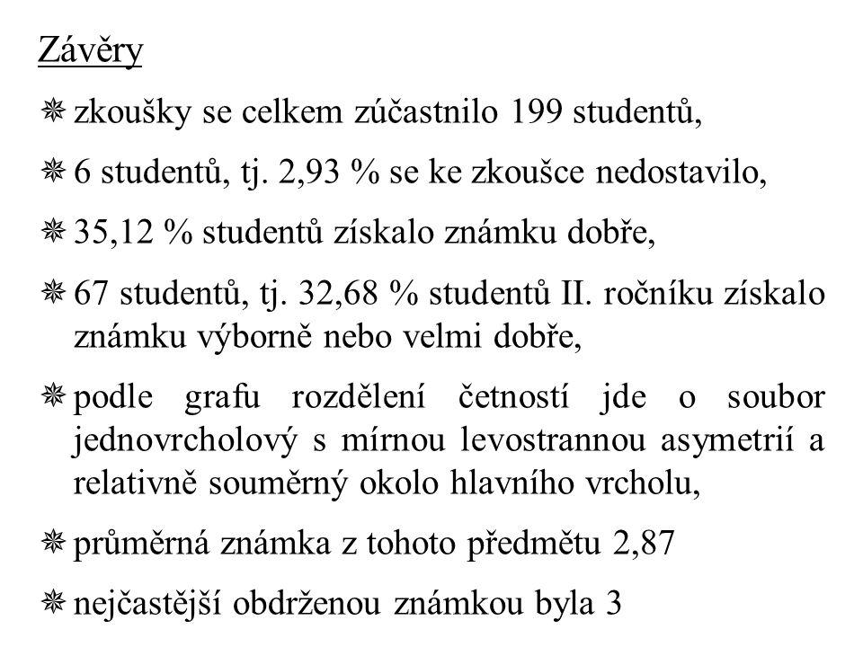 Závěry zkoušky se celkem zúčastnilo 199 studentů,