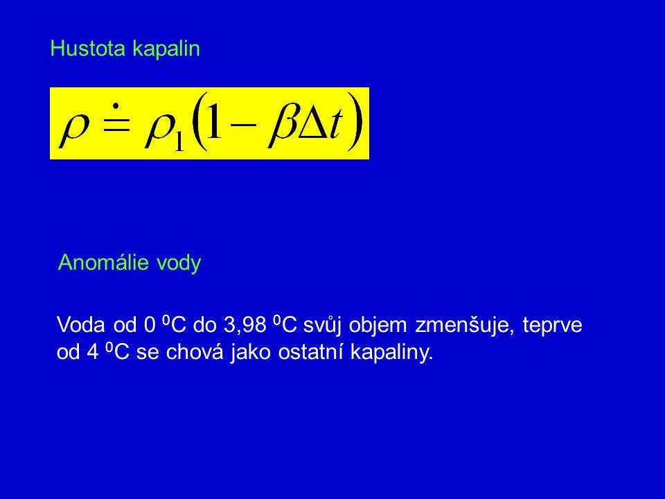 Hustota kapalin Anomálie vody. Voda od 0 0C do 3,98 0C svůj objem zmenšuje, teprve.