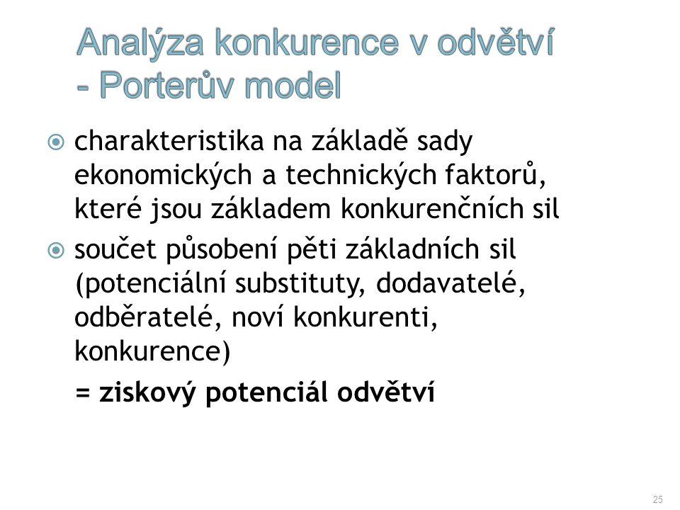Analýza konkurence v odvětví - Porterův model