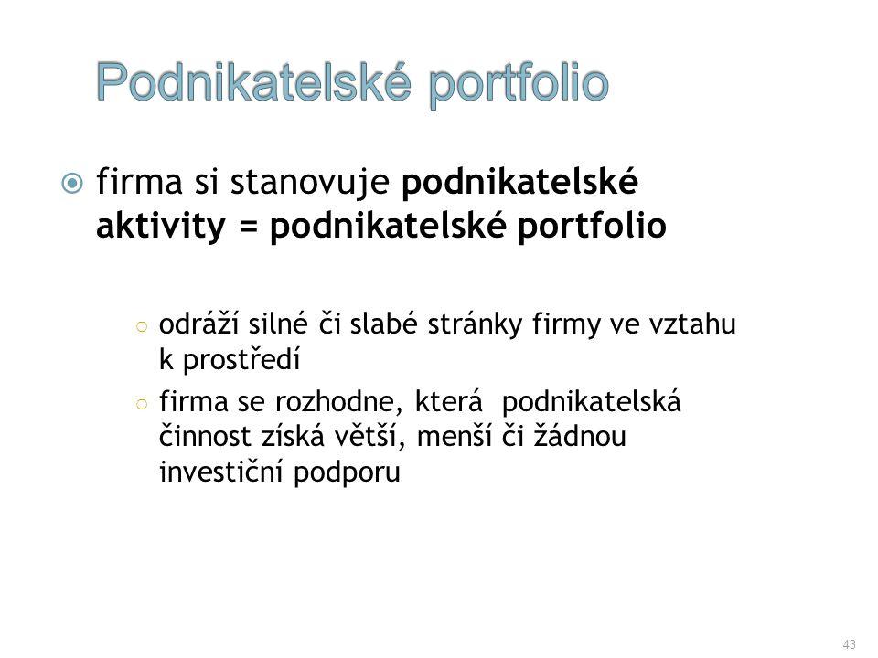 Podnikatelské portfolio