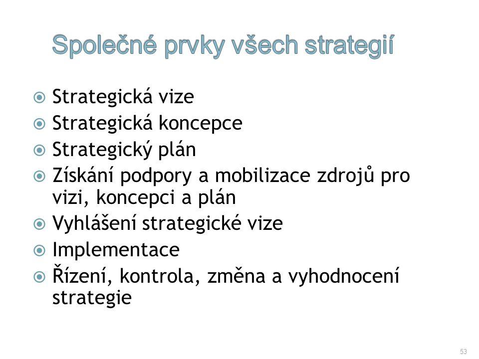 Společné prvky všech strategií