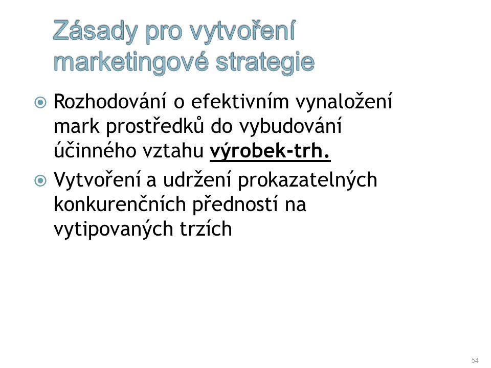 Zásady pro vytvoření marketingové strategie