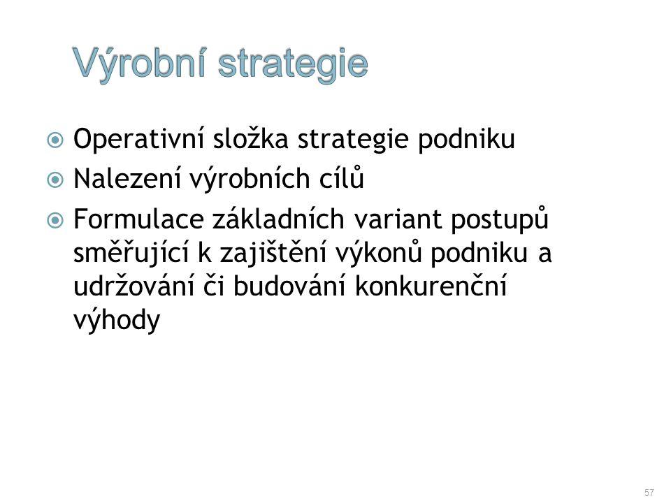 Výrobní strategie Operativní složka strategie podniku