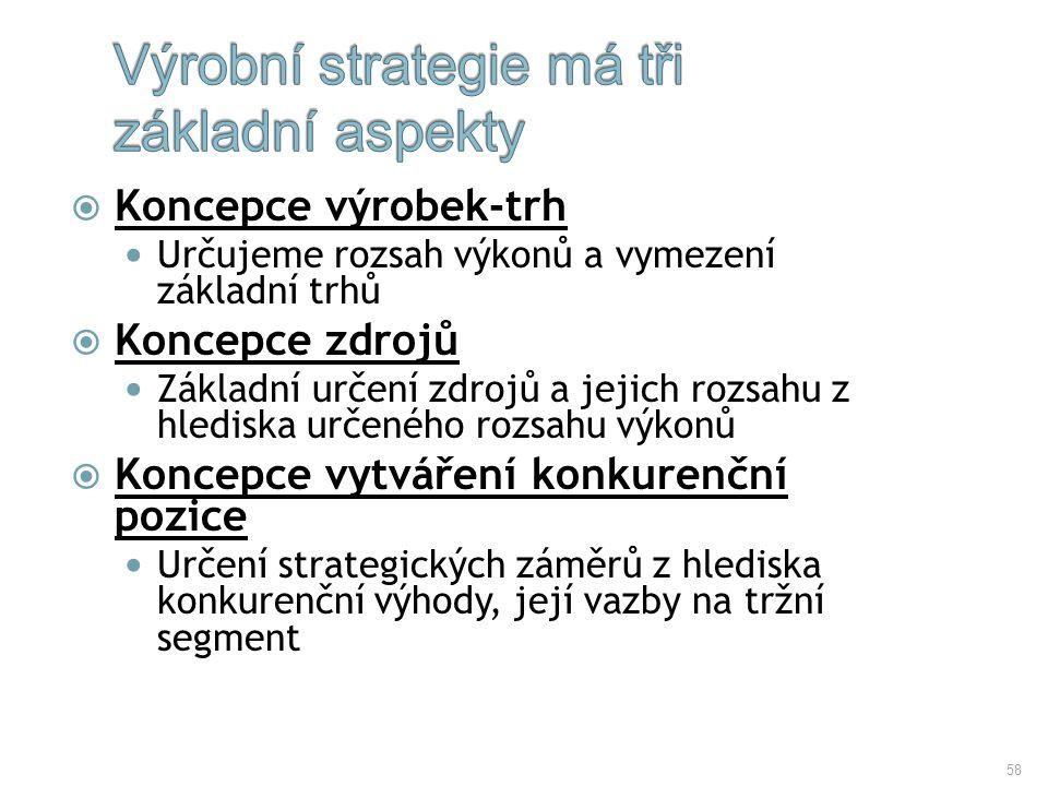 Výrobní strategie má tři základní aspekty