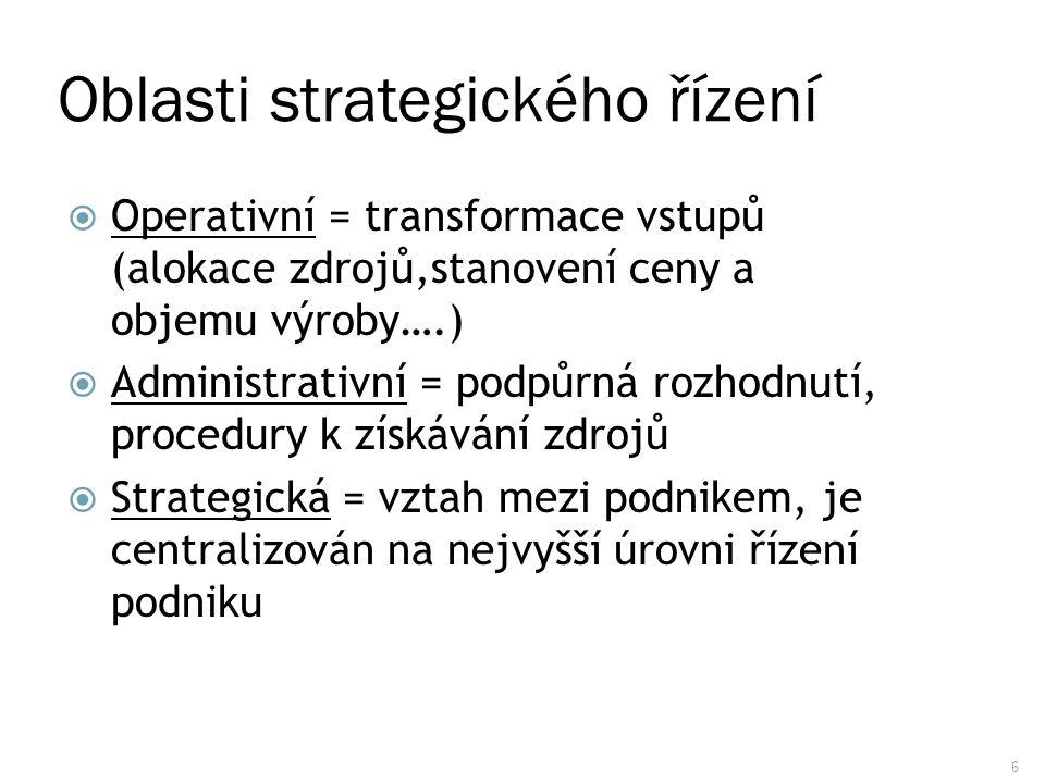 Oblasti strategického řízení
