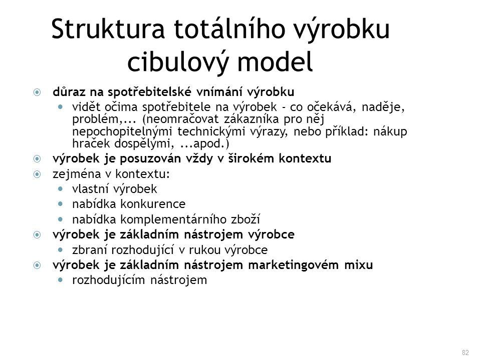 Struktura totálního výrobku cibulový model