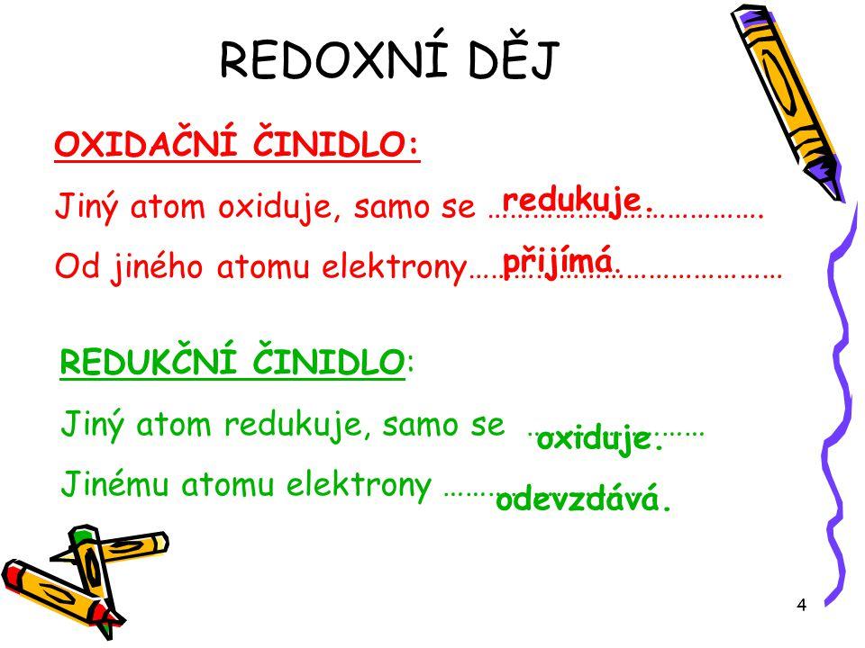 REDOXNÍ DĚJ OXIDAČNÍ ČINIDLO: Jiný atom oxiduje, samo se ……………………………….